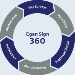 The Egan Sign 360